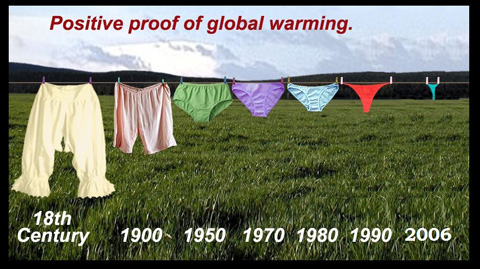 Global Warming Science