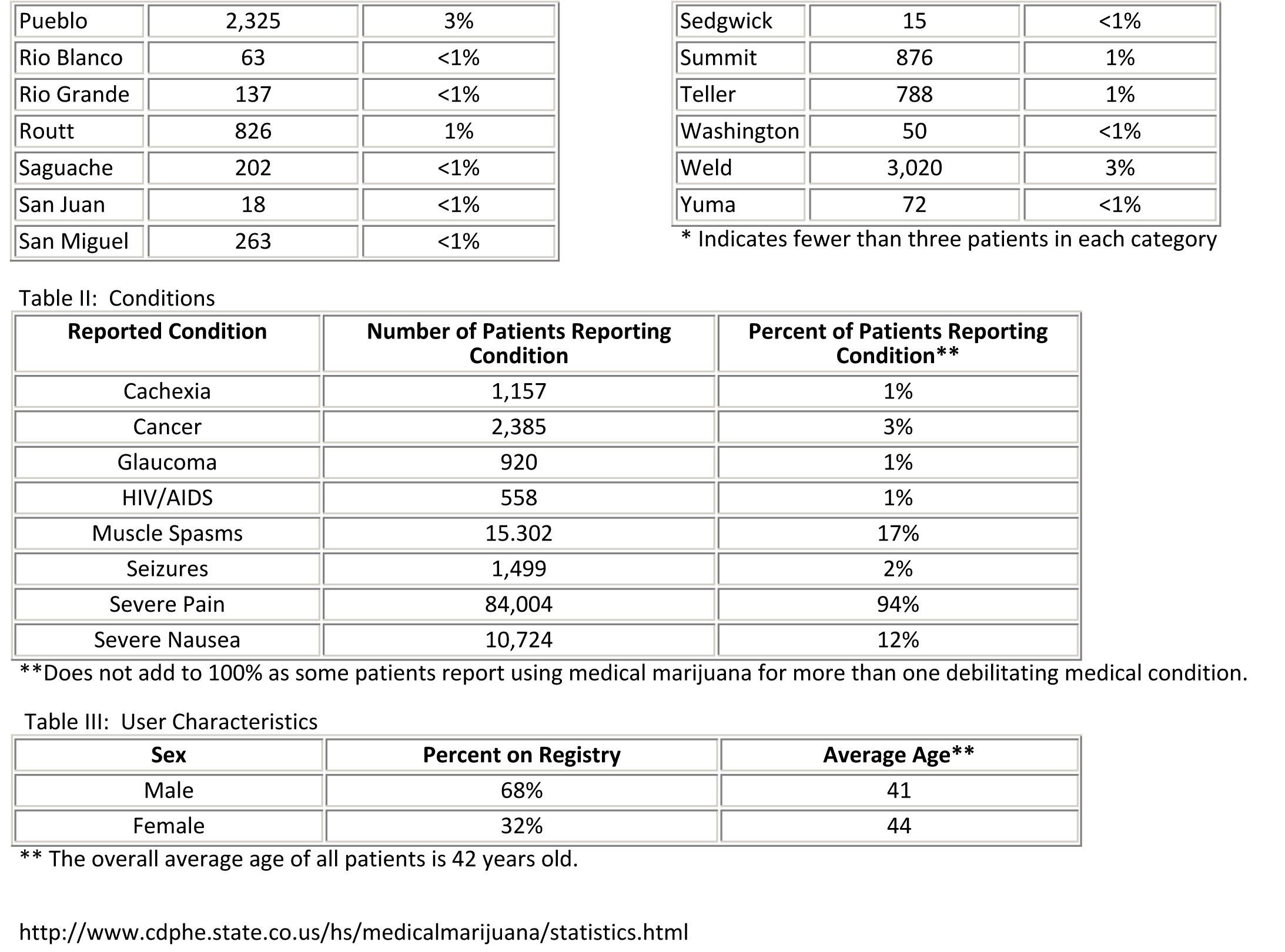 Medical Marijuana Patients 2