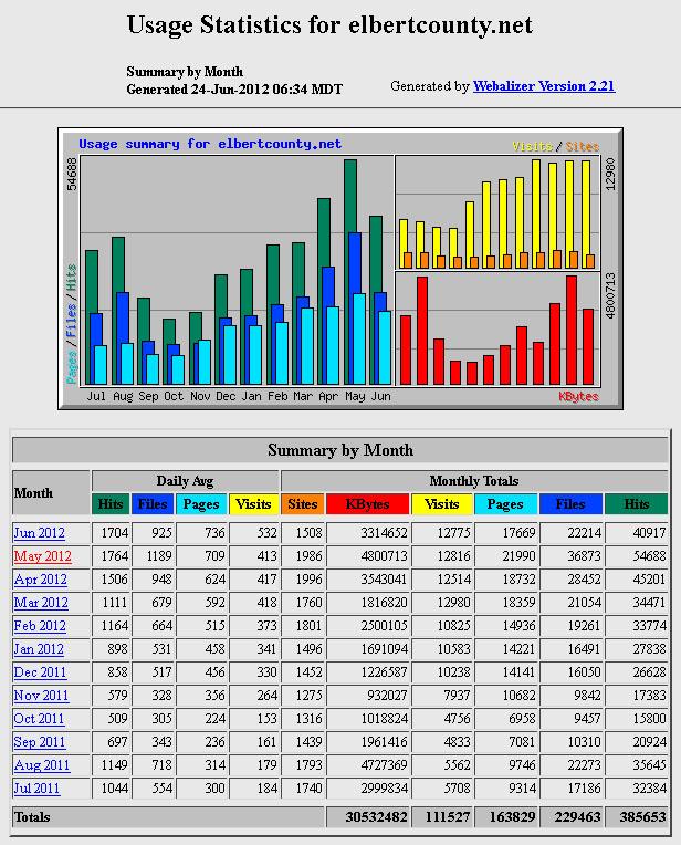 Recent usage stats through June 23, 2012